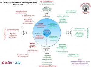 Het SASB en hechting model